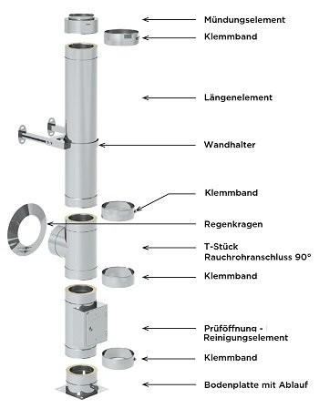 Edelstahlschornstein Paket 5,7 m 130 mm
