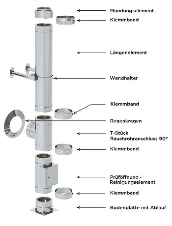Edelstahlschornstein Paket 8,7 m 130 mm